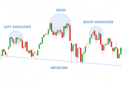 The Head and Shoulders Pattern: A Trader's Guide