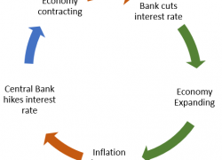 Interest Rates and the Forex Market