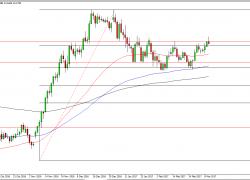 USD/JPY and AUD/USD Forecast | DailyForex