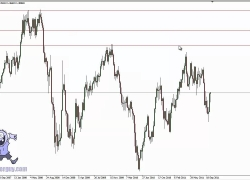 Forex Trading System Basics: Support and Resistance