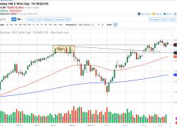 NASDAQ 100 Forecast: 50 Day EMA Offers Support
