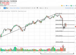 S&P 500 and Nasdaq Forecast