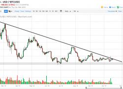 Bitcoin Daily Forecast   DailyForex
