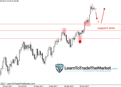 Trade Ideas & Technical Chart Analysis by Nial Fuller, November 13th to 17th 2017 » Learn To Trade