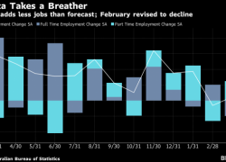 Australia Employment Rises Less Than Forecast; Currency Dips By Bloomberg