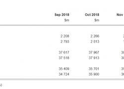 Trade surplus shrinks By Australian Bureau of Statistics