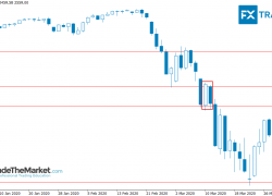 Weekly Trade Setups Ideas & Chart Analysis by Nial Fuller – March 30th to April 3rd, 2020
