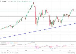 S&P 500 and NASDAQ 100 Forecast