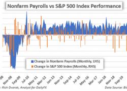 S&P 500 Price Sinks as Unemployment Spikes; VIX Index Drops?