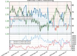 Net-Long Positions Increased from Last Week