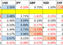 Trading Support and Resistance | DailyForex