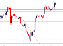Technical Forecast for S&P 500, Dow, FTSE 100, DAX and Nikkei