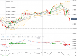 USDCAD Rips and Dips on Tariffs, USMCA Deal, BOC Report