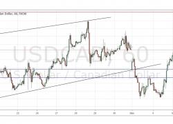 USD/CAD Forex Signal   DailyForex