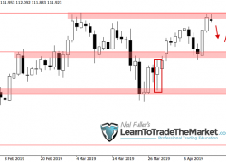 Weekly Trade Setups Ideas & Chart Analysis by Nial Fuller – April 15th to 19th, 2019