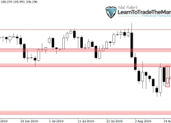 Trade Ideas: USDJPY Pin Bar + Inside Bar Combo Setup & EURUSD Collapses After Inside Bar Breakdown