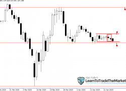 Weekly Trade Setups Ideas & Chart Analysis – April 27th to May 1st, 2020