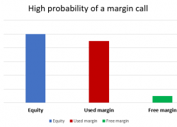 What is Margin Call in Forex and How to Avoid One?