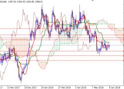 Weekly Gold Forecast | DailyForex